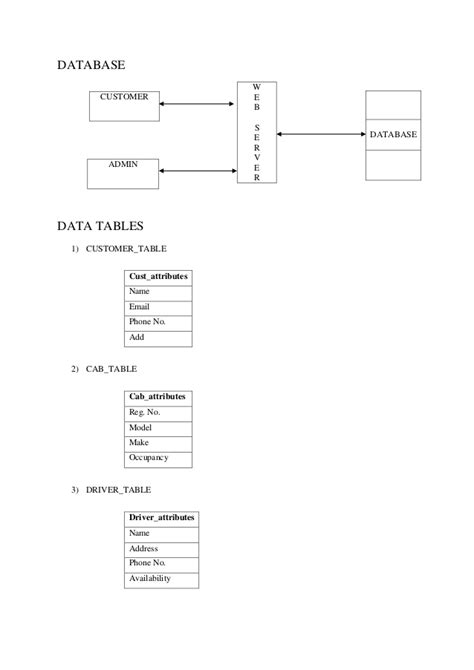 design online cab booking system for amazon class diagram
