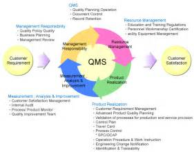 qms template quality management systems lecturehub