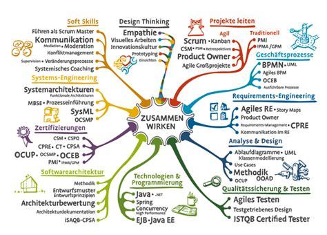 Design Thinking Vorlagen Neu Bei Oose Design Thinking Oose Innovative Informatik
