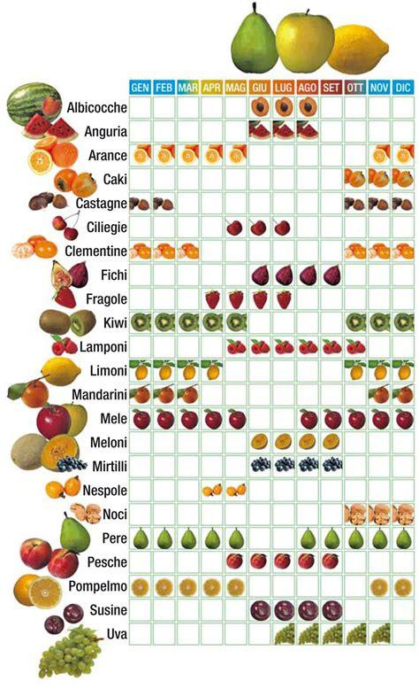 alimenti di stagione verdura e frutta di stagione lamiacucinasenzalattosio