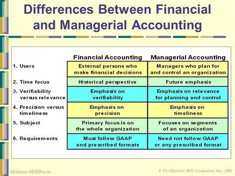 What Is The Difference Between Finance And An Mba by Managerial Accounting The Business Environment Ppt