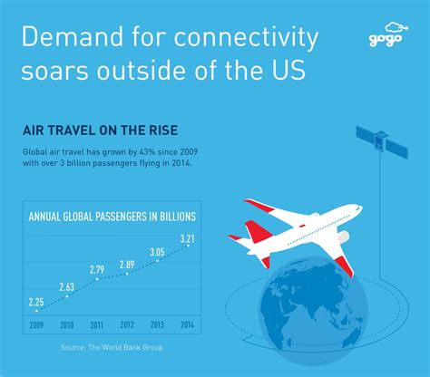 wi fi and connectivity travel experience american airlines gogo seeks growth outside of u s where demand for in