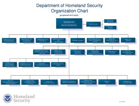 6 best images of department of homeland security
