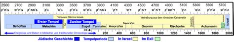 wann begann die judenverfolgung geschichte der juden