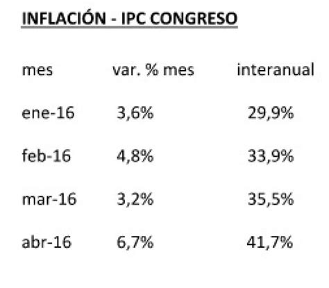 2012 ipc argentina el ipc congreso registr 243 una inflaci 243 n de 6 7 en abril y