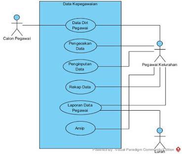 sistem layout kantor diagram konteks sistem informasi logistik kantor choice