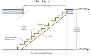 Minimum Stair Riser Height Code by Top Ten Code Violations Jlc Online Building Codes