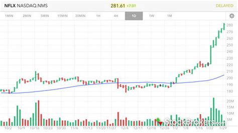 mobile stock charts interactive brokers review official stockbrokers