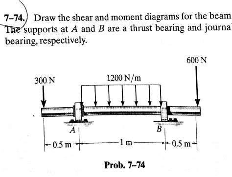 draw the shear and moment diagrams for the beam solved draw the shear and moment diagrams for the beam su