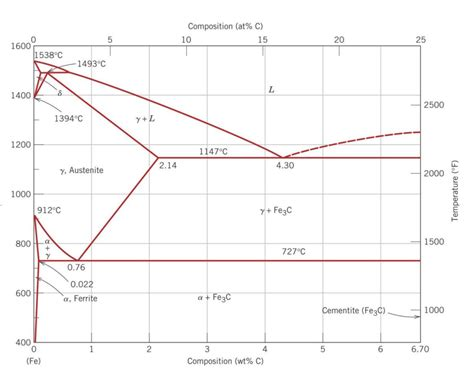 solved the iron iron carbide fe fe3c phase diagram is s