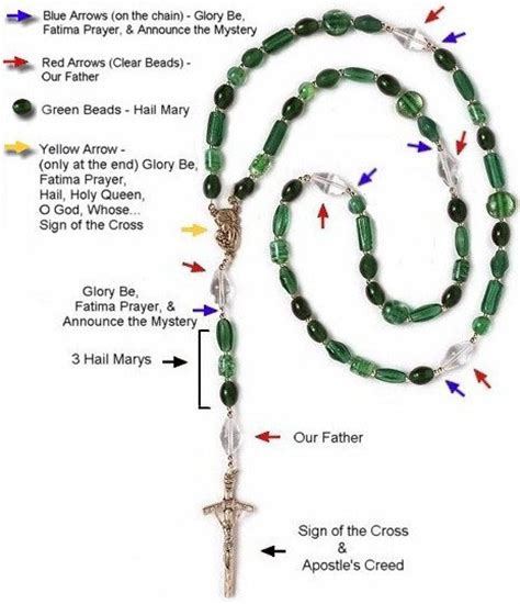 how to pray rosary rosary