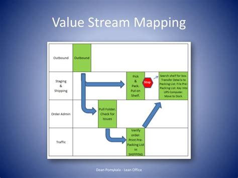 Ppt Lean Office Powerpoint Presentation Id 1653918 Value Mapping Powerpoint