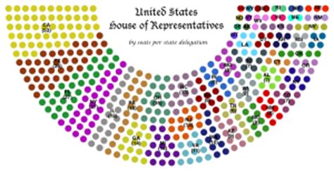How Many In The House Of Representatives by United States House Of Representatives