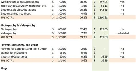 Wedding Budget Of 7000 by Idea On How To Make Your Wedding Budget Spreadsheet