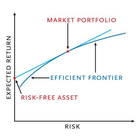 what is the risk return spectrum