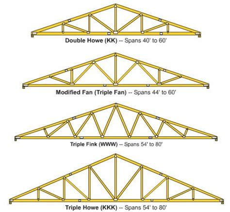 Truss Builder by How To Build Wooden Roof Trusses Dengarden