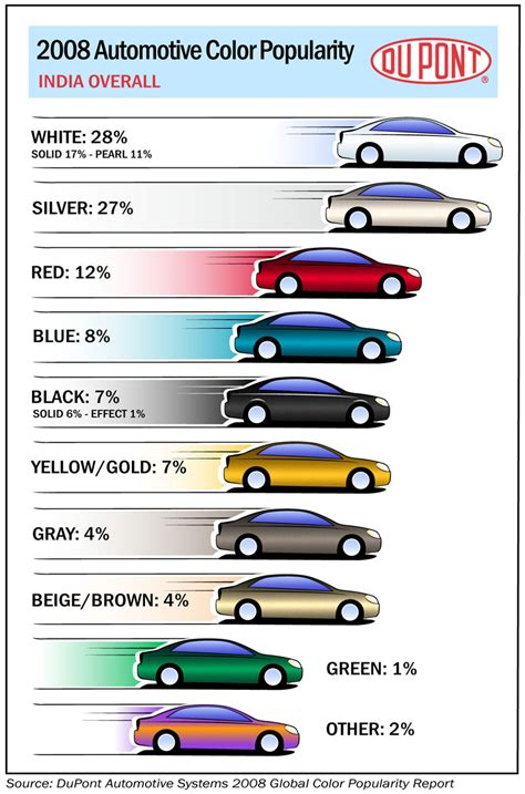 dupont 2008 automotive color popularity report photo gallery autoblog