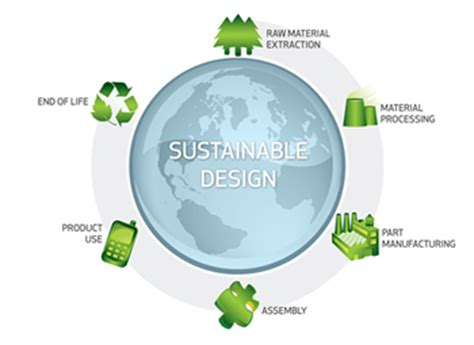 design for environment a guide to sustainable product development solidworks sustainability introduction and terminology