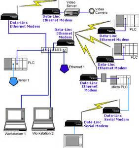 wireless ethernet elec intro website