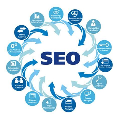Seo Specialists by Digital Marketing