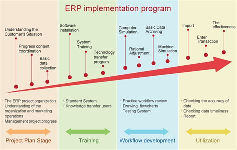 erp project plan pacq co