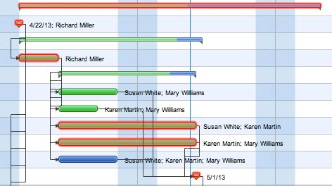 How To Discover Critical Path On A Gantt Chart Cpm Schedule Template