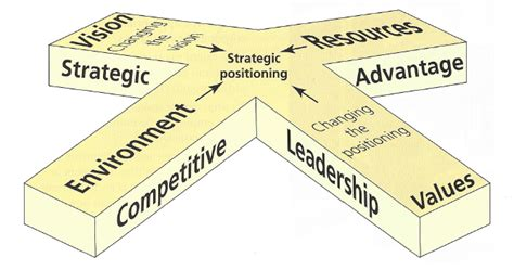 Mba In Strategic Management And Leadership by Strategic Leadership And E V R Congruence Topgrademba