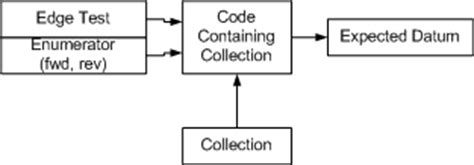 visitor pattern enum manager design pattern pattern collections
