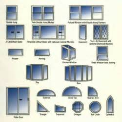 Windows Types Decorating Vinyl Windows That Provide Style For Kitchen Remodels