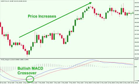 trading  macd simple effective strategies explained forex training group