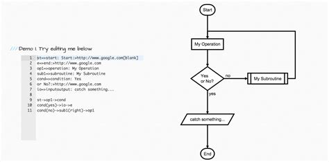 javascript flowchart svg flowchart create a flowchart