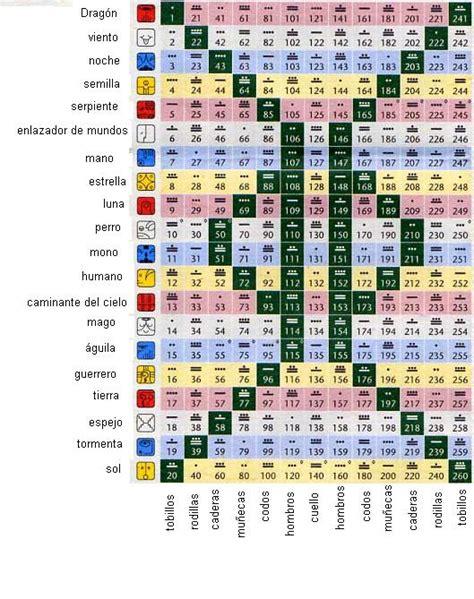 Calendario Calcular Sello Calendario Y El Kin 3 De Buche