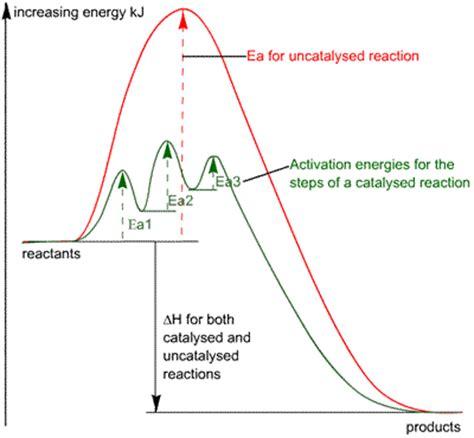 activation energy diagram ciec catalysis principles of catalysis