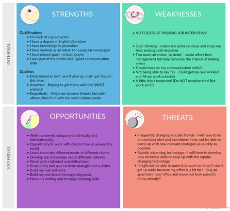 coaching tools 101 everything you need to know about swot analysis