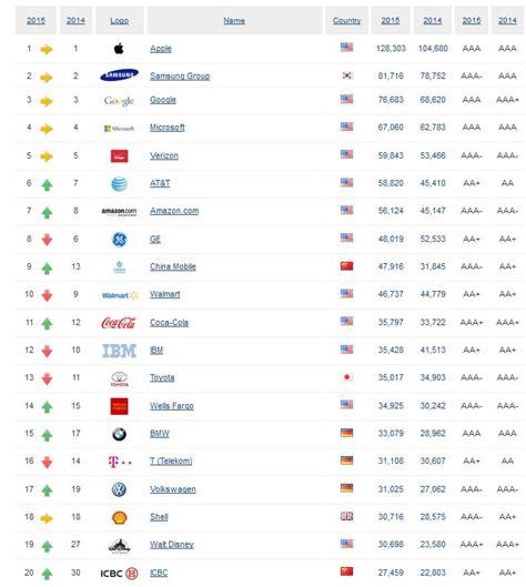 Motorrad Marken Ranking by Markenranking Apple Ist Wertvollste Marke Der Welt Bmw
