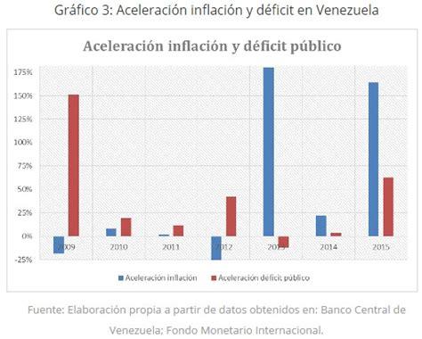 en cuanto esta la inflacion en venezuela en el 2016 bono de puntualidad y asistencia 2015