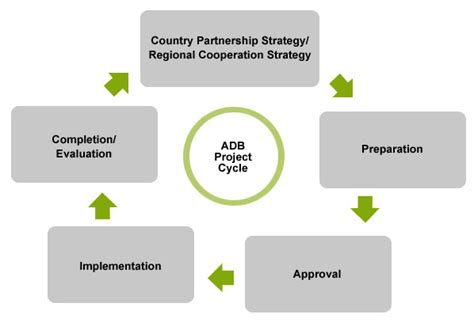 Adb Project Documents project cycle asian development bank
