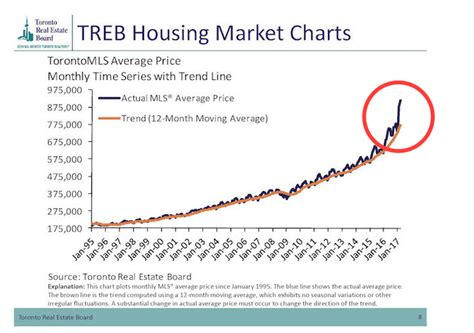 House Price Predictions 2017 by Bank Of Canada Anticipates Toronto Housing Market Cooling