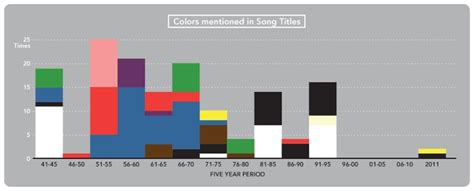 song titles with colors 145 best diagrams images on