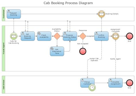 process flow diagram business process diagram solution conceptdraw