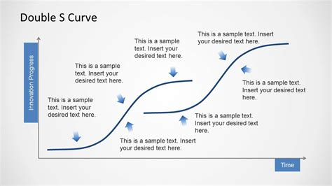 doble s curve template for powerpoint slidemodel