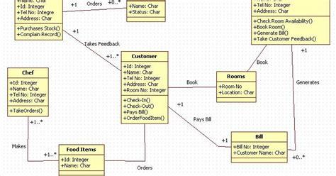 uml diagrams for hotel management system unified modeling language hotel management system class