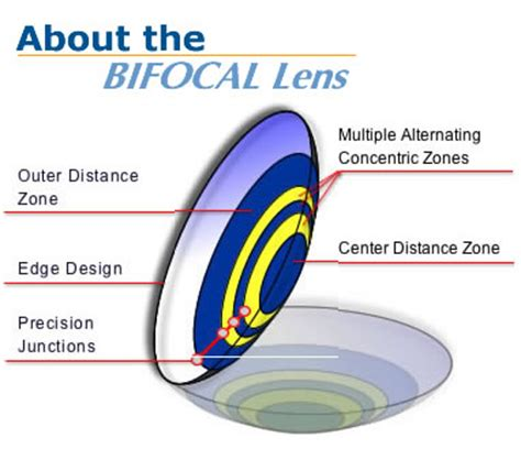 most comfortable multifocal contact lenses with so many contact lenses out there which one is best