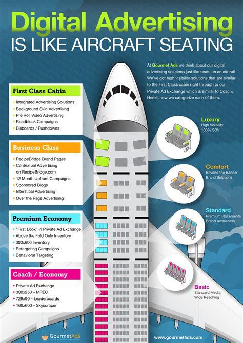best digital advertising buying digital advertising is like purchasing an airline