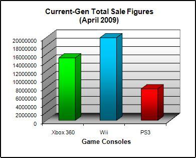 next console sales figures consoles april 2009 npd sales figure analysis