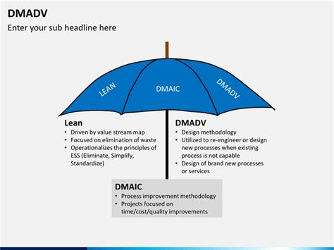dmaic template ppt dmadv powerpoint template sketchbubble