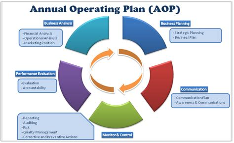 Operations Business Plan Term Paper Annual Operating Plan Template