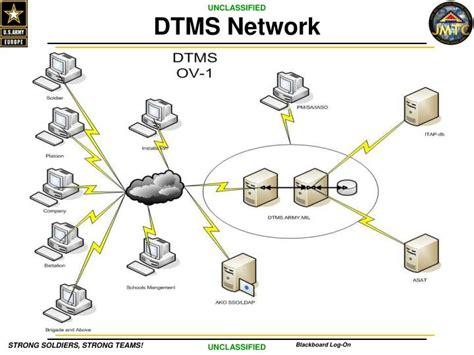 ppt welcome to digital management system v 6 0