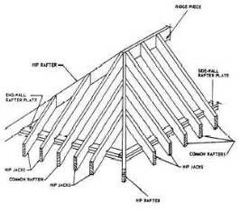 a frame roof pitch flat and shed roof framings