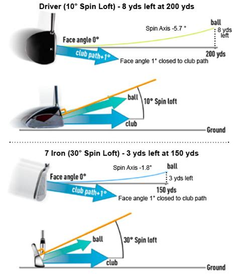 golf swing club head path face angle and club path